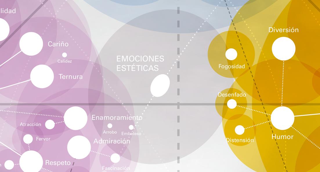 emociones-esteticas